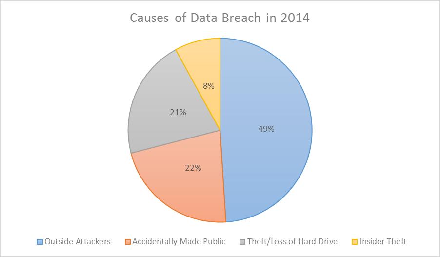 Cause of data breach